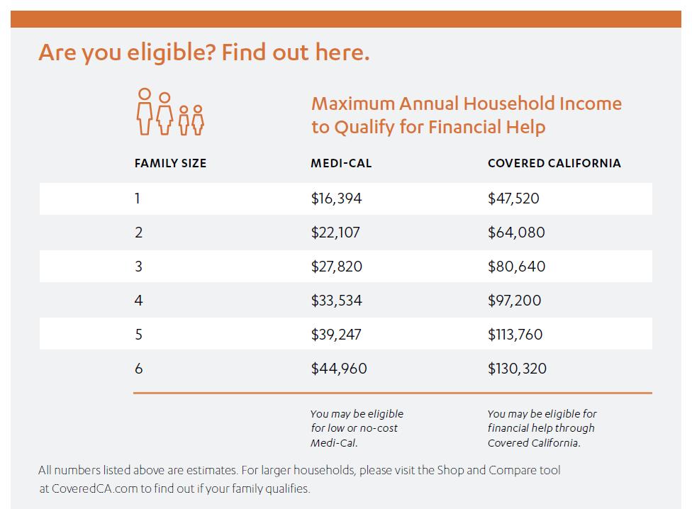 2017 Annual Income Guideline